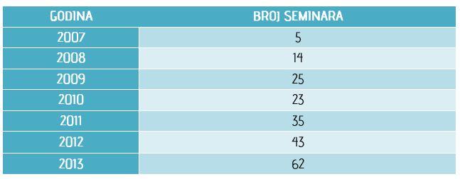 Tabela 1. - Broj seminara po godinama