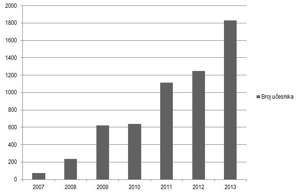 Grafikon 4. Broj učesnika na seminarima