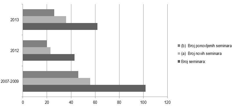 Grafikon 8. Broj seminara prema posmatranim periodima